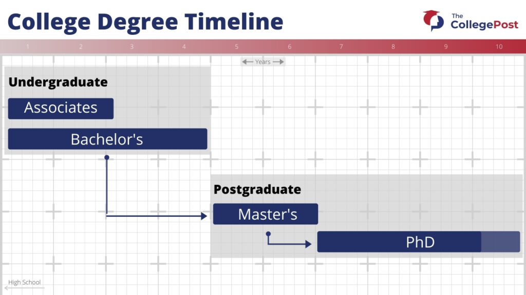 photo-of-types-of-college-degrees-displayed-on-timeline