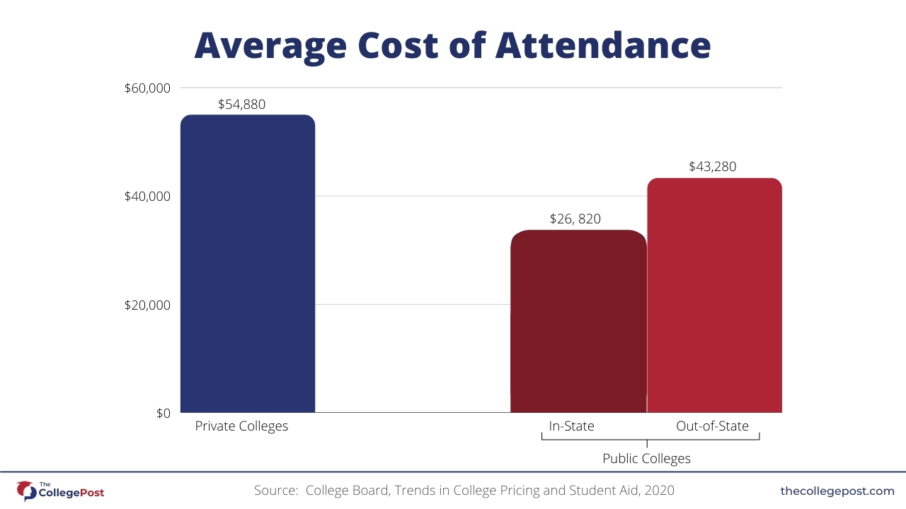 Graph-showing-average-cost-of-attendance-for-college