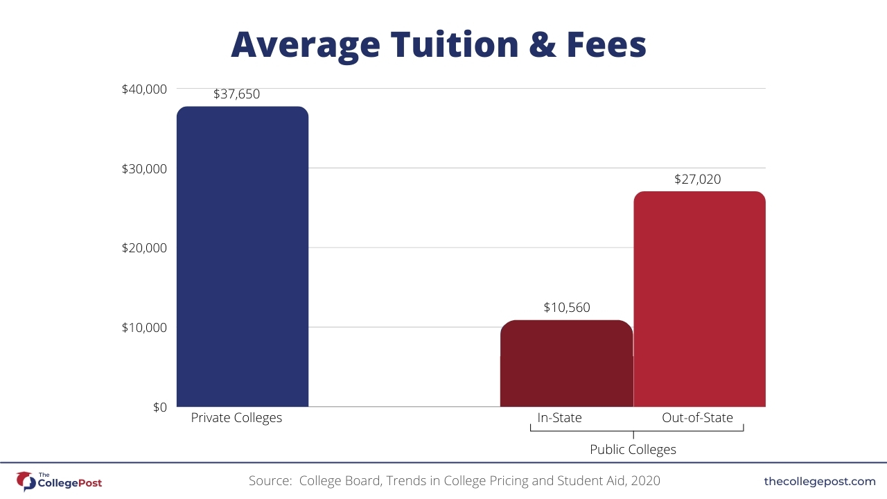 Graph-showing-average-tuition-and-fees-for-college