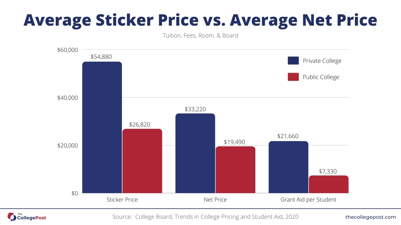 Graph-showing-average-sticker-price-vs-average-net-price-college-cost